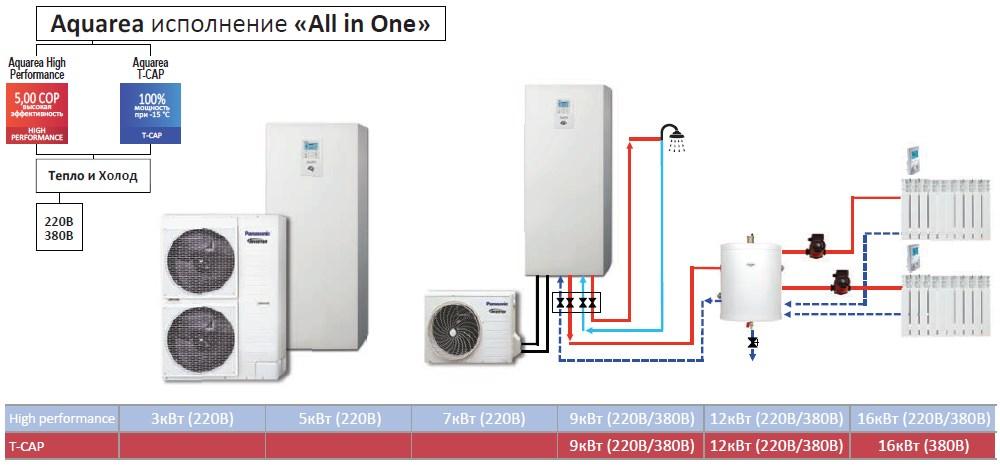 Panasonic aquarea allin one systeem